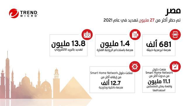 تريند مايكرو تتصدى لأكثر من 27 مليون تهديد إلكتروني في مصر خلال النصف الأول