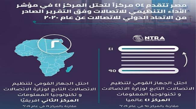 مصر تتقدم ٥٤ مركزاً  في مؤشر الأداء التنظيمي للاتصالات عالميا