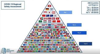 ترتيب دول العالم في جودة التعامل مع جائحة كوفيد ١٩